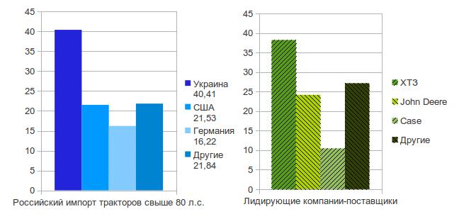 украинские трактора в россии