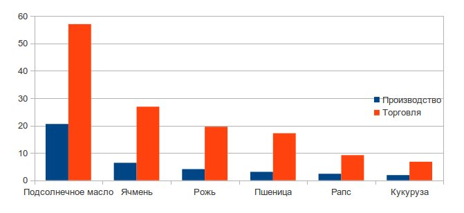 Доля Украины на рынке сельскохозяйственной продукции