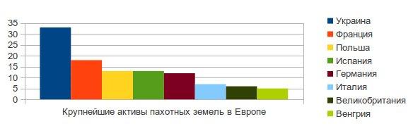 Украинский банк пахотных земель