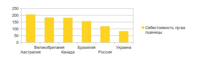 Себестоимость украинской пшеницы