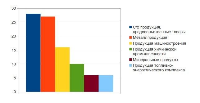 Структура экспортных операций Украины